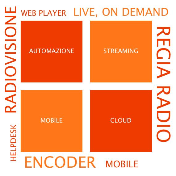 regia radio, radiovisione, mobile